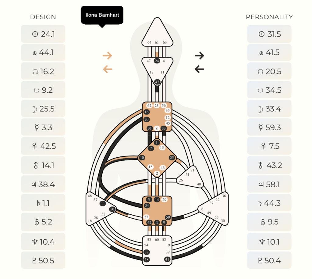 My Human Design Chart Ilona Barnhart Manifesting Generator